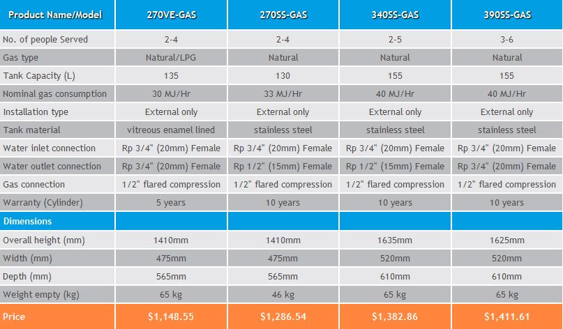 aquamax-gas-chart